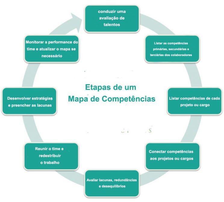 infográfico de um mapa de competencias