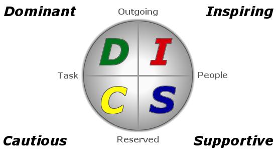 DISC-Diagram-perfil comportamental